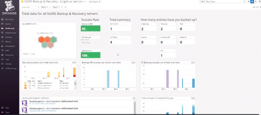 N2WS Announces Advanced Backup Monitoring With New Datadog Integration and Security Enhancements in Latest Release of N2WS Backup & Recovery for AWS