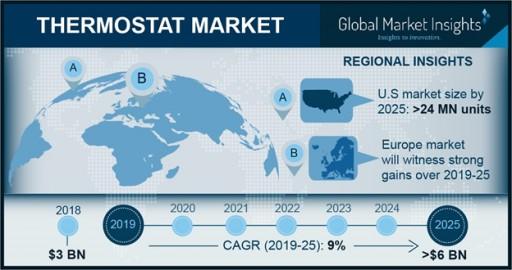 Smart Thermostat Market Will Register Over 14% CAGR Up to 2025: Global Market Insights, Inc.