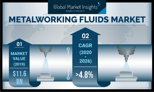 Metalworking Fluids Market is likely to reach $16 billion by 2026, Says Global Market Insights Inc.