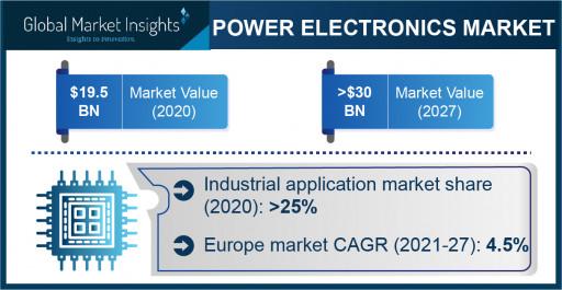 Power Electronics Market Revenue to Cross USD 30 Bn by 2027: Global Market Insights Inc.