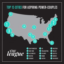 Top 15 Cities for Aspiring Power Couples