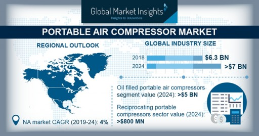 Portable Air Compressor Market Will Grow at 4% CAGR to Cross $7bn by 2025: GMI
