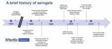 History of Aerogels