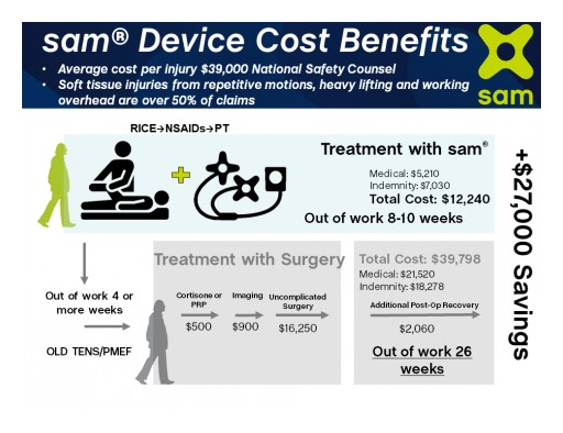 Insurance Companies Benefit From Reduced Healthcare Reimbursements, Lowering Costs by Approving the Sustained Acoustic Medicine (sam®) Device