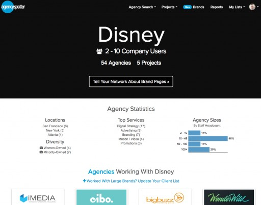 Brand Pages More Than Double With Disney, Nestle and AB InBev Among 42 New Companies Included on Agency Spotter