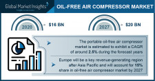 Oil-free Air Compressor Market size to reach $20 BN by 2027