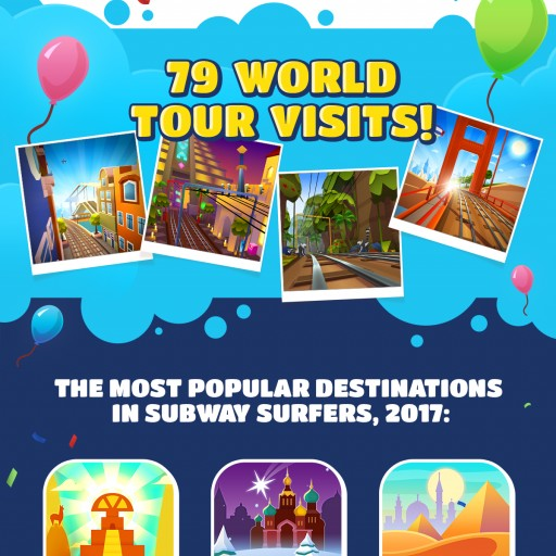 'Subway Surfers' First Game in History to Run Past One Billion Downloads on Google Play