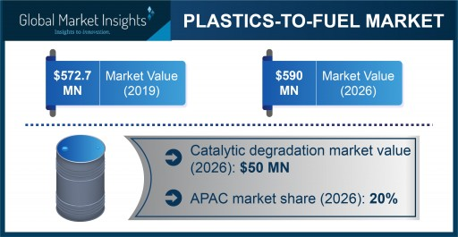 Plastics-To-Fuel Market projected to exceed $590 million by 2026, Says Global Market Insights Inc.