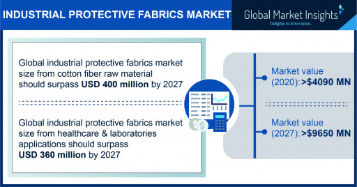 The Industrial Protective Fabrics Market projected to surpass $9650 million by 2027, says Global Market Insights Inc.