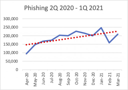 APWG Q1 2021 Report: Detected Phishing Websites Maintain Historic High in Q1 2021, After Doubling in 2020