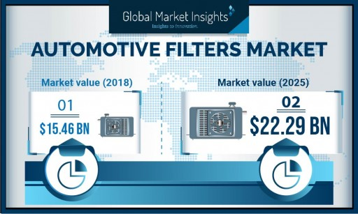 Automotive Filters Market Demand to Cross USD 22 Billion by 2025: Global Market Insights, Inc.