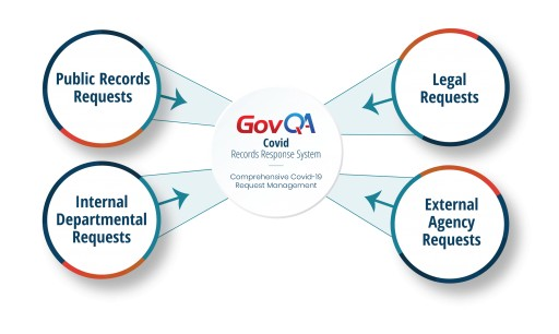 31 Go-Lives In 30 Days - GovQA Sets New Record While Onboarding Customers With Essential Software During Critical Time