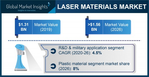 Laser Materials Market to Exceed a Valuation of $1.56 Billion by 2026, Says Global Market Insights, Inc.
