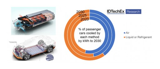 IDTechEx Research: Keeping Cool as the Electric Vehicle Market Heats Up