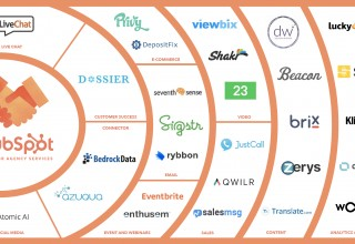 HubSpot Apps for Agency Services Program Graph