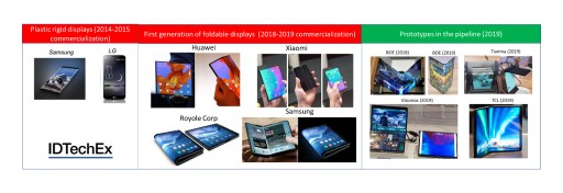 Touch in Flexible Displays: IDTechEx Research Asks Which Technologies Will Prevail?