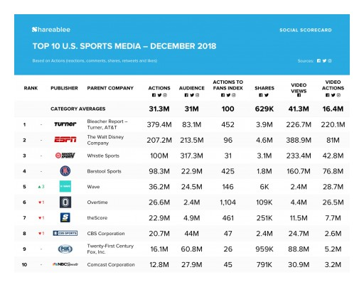 Bleacher Report-Turner Sports Network Leads in Social Media Engagement in December