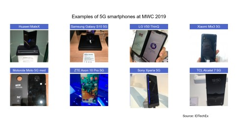2019 Marks the Year for 5G, Finds IDTechEx Research