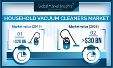 Global Household Vacuum Cleaners Market revenue to cross USD 30 Bn by 2026: GMI