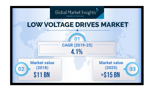 Low Voltage Drives Market Value to Hit $15 Billion by 2025: Global Market Insights, Inc.