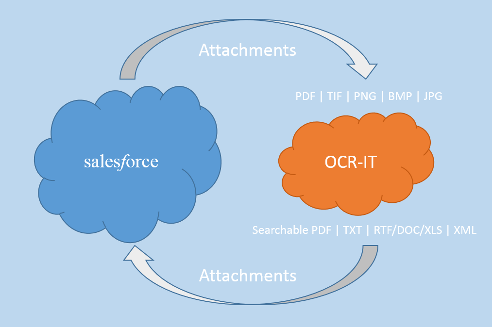 OCR-IT Invites SalesForce Users to Join the Pilot Program