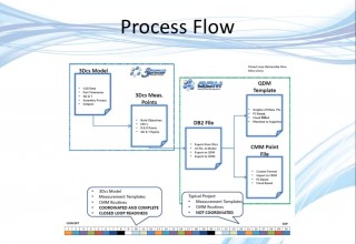 Modeling Process Flow for Closed Loop Manufacturing