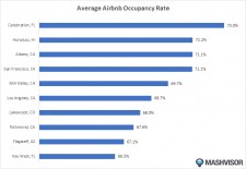 Ten Locations with the Highest Airbnb Occupancy Rate in 2019