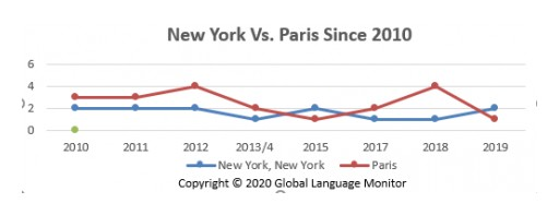 New York Named Top Global Fashion Capital of the Decade