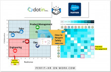 dotin Inc. on Salesforce Work.com AppExchange