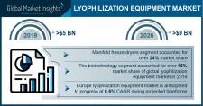 Lyophilization Equipment Market Growth Predicted at 8.6% Through 2026: GMI