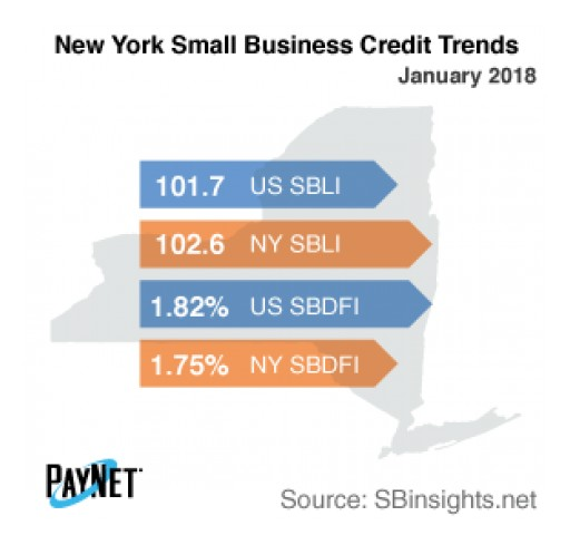 New York Small Business Defaults Down in January, Borrowing Up: PayNet