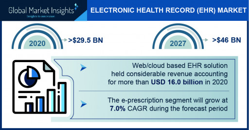 Electronic Health Record Market Revenue to Cross USD 46 Bn by 2027: Global Market Insights Inc.