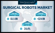 Surgical Robots Market Forecasts 2019-2025
