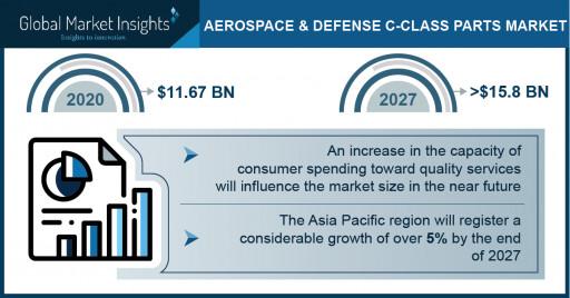 Aerospace & Defense C-Class Parts Market Revenue to Cross USD 15.8 Bn by 2027: Global Market Insights Inc.