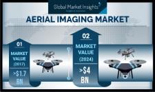 Global Aerial Imaging Market revenue to cross US$4 Billion by 2024: GMI