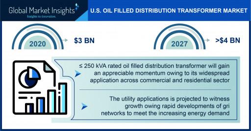 U.S. Oil Filled Distribution Transformer Market to Hit $4 Billion by 2027, Says GMI
