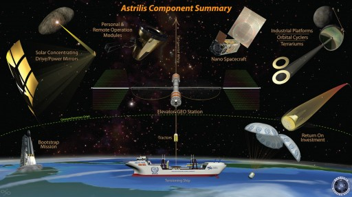 Astrilis Working Group Calls for International Collaboration to Ensure Prosperity