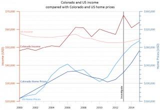 Grapher Line/Scatter Plot - Income vs Home Price