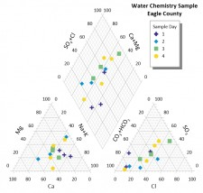 Grapher Piper Plot - Chemistry of Water Sample