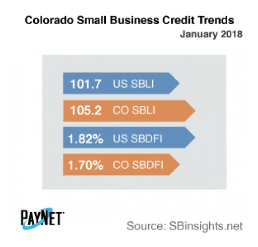 Colorado Small Business Defaults Down in January, Borrowing Up: PayNet