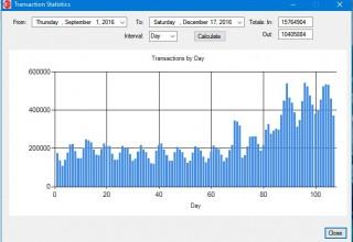 eBridge achieves peak transaction volumes last year on Black Friday and Cyber Monday