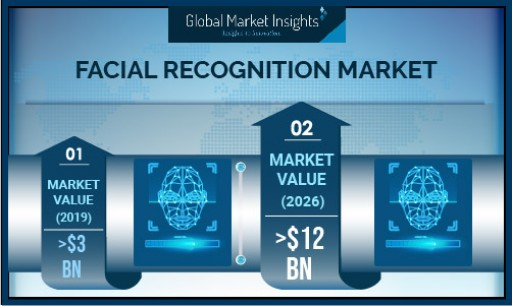 Facial Recognition Market Growth Predicted at 18% Till 2026: Global Market Insights, Inc.