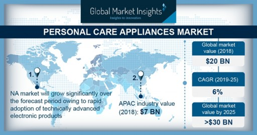 Personal Care Electrical Appliances Market to Hit 200 Million-Unit Shipments by 2025: Global Market Insights, Inc.