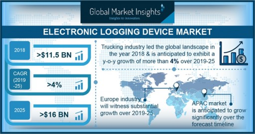 Electronic Logging Device Market to Cross $16bn by 2025: Global Market Insights, Inc.