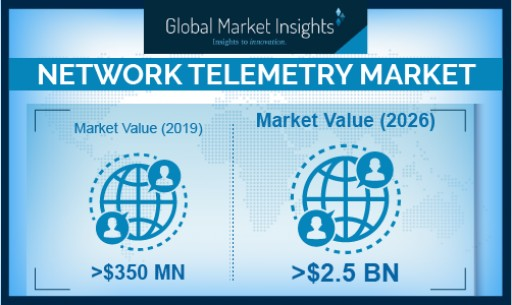 Network Telemetry Market Revenue to Cross USD 2.5 Bn by 2026, Growing at Over 30%: Global Market Insights, Inc.
