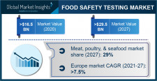 Food Safety Testing Industry Forecasts 2021-2027