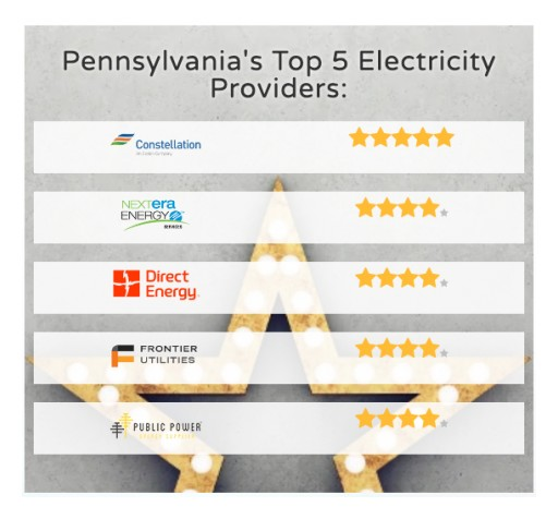 Pennsylvania Energy Ratings Ranks Top Electricity Providers