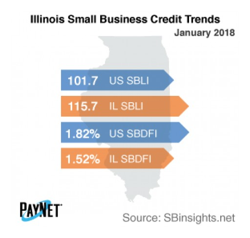 Illinois Small Business Defaults Down in January, Borrowing Up