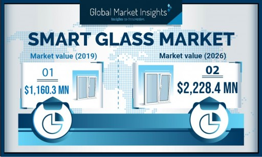 Smart Glass Market to reach $2.22 billion by 2026 at 8.6% CAGR, says Global Market Insights Inc.