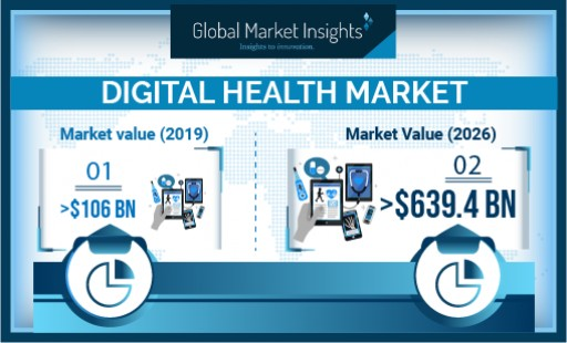 Digital Health Market Demand to Hit $639.4 Bn by 2026: Global Market Insights, Inc.